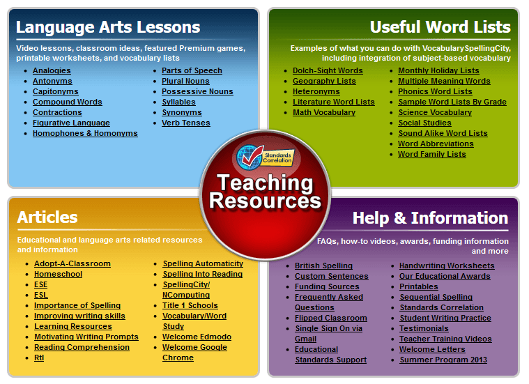 Teacher Tools for VocabularySpellingCity